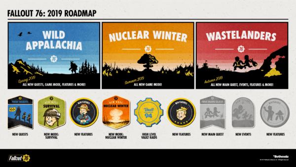 FO76-2019-roadmap-600x338