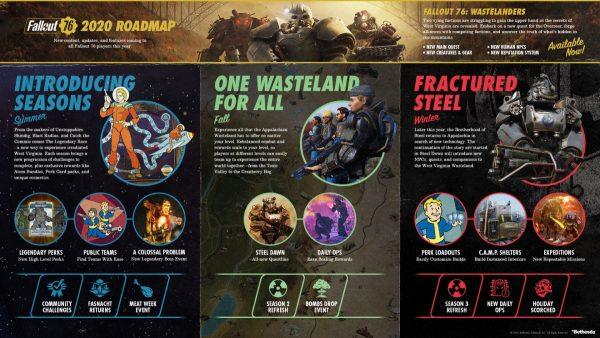 Fallout76-Y2-Roadmap-Horizontal-EN-600x338